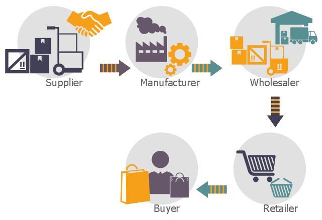 Hoạt động quản trị mua hàng trong doanh nghiệp